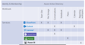 Office 365 Groups and associating Workloads and Services