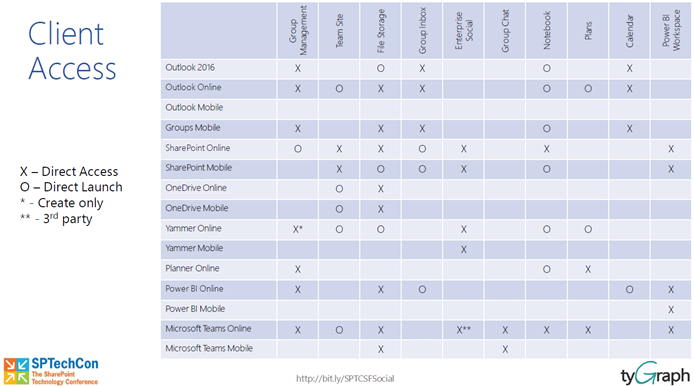 Office 365 Groups Client Access Map